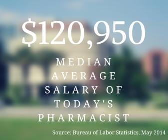 120,950 Median Salary